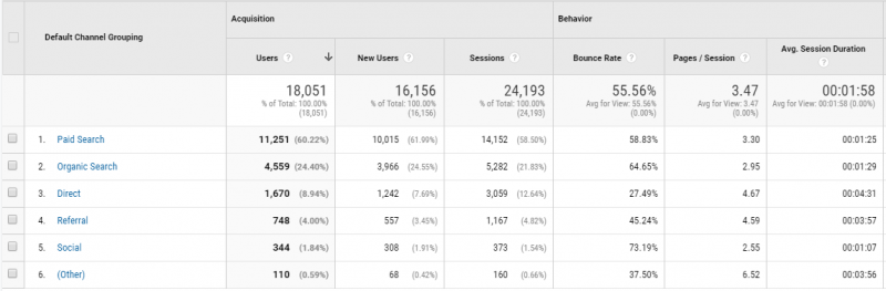 google analytics - voodoo digital