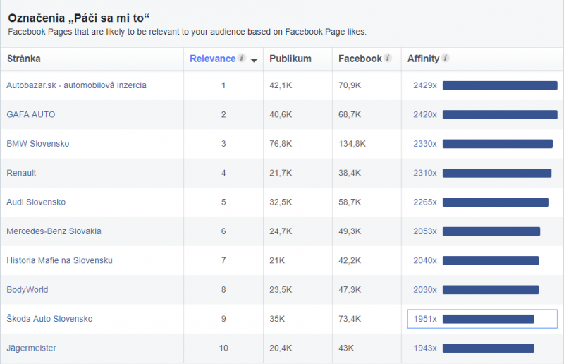facebook audience insights - voodoo digital